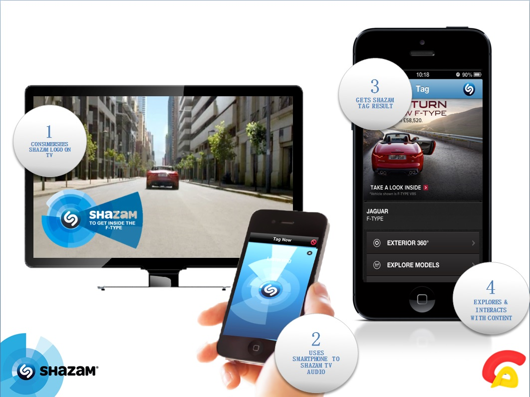 connect-ads-partners-with-shazam-in-the-uae