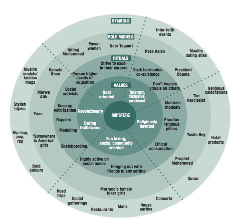 ROLE MODEL. JWT MEA developed a Hofstede's framework for its research on Mipsterz