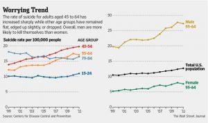 suicide trend chart