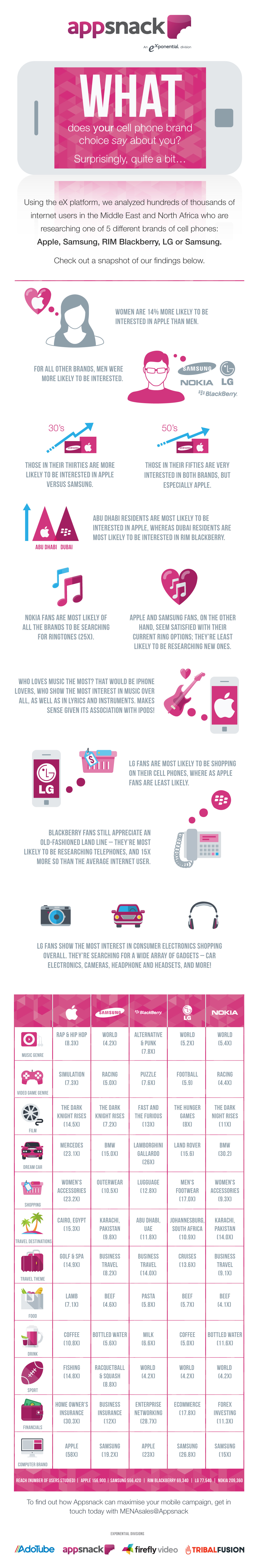 MENA Mobile Phone Infographic - Exponential