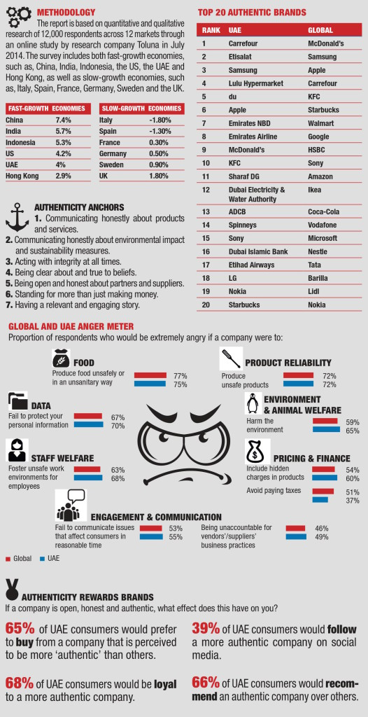 Age of Authenticity infographic