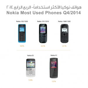 Mobile_percentage4_instagram2014_Nokia