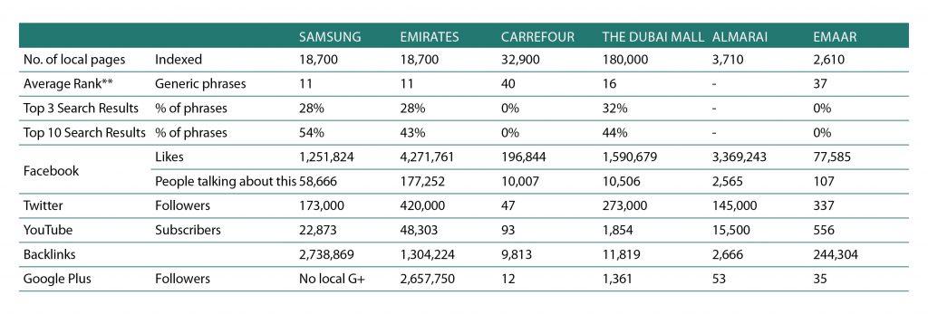sekari content marketing table