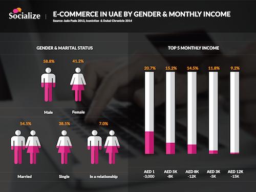 ecommerce gender
