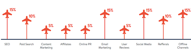 Payfort Airline marketing channels