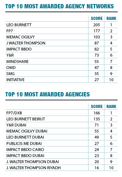 Agency of the year table