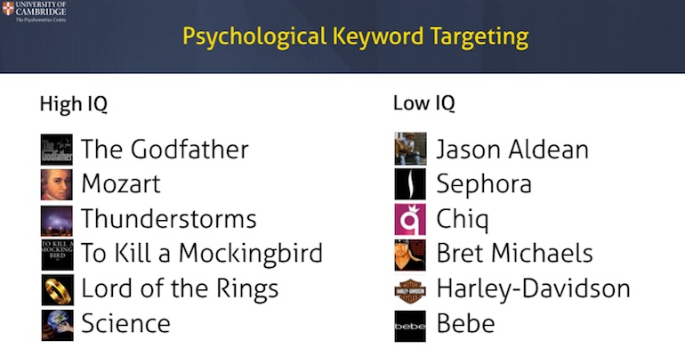 Intelligence - keyword targeting