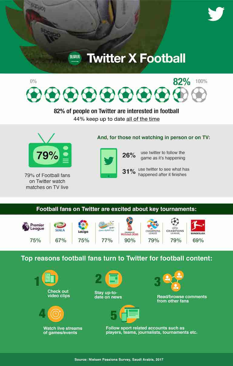 KSA infographic Twitter football