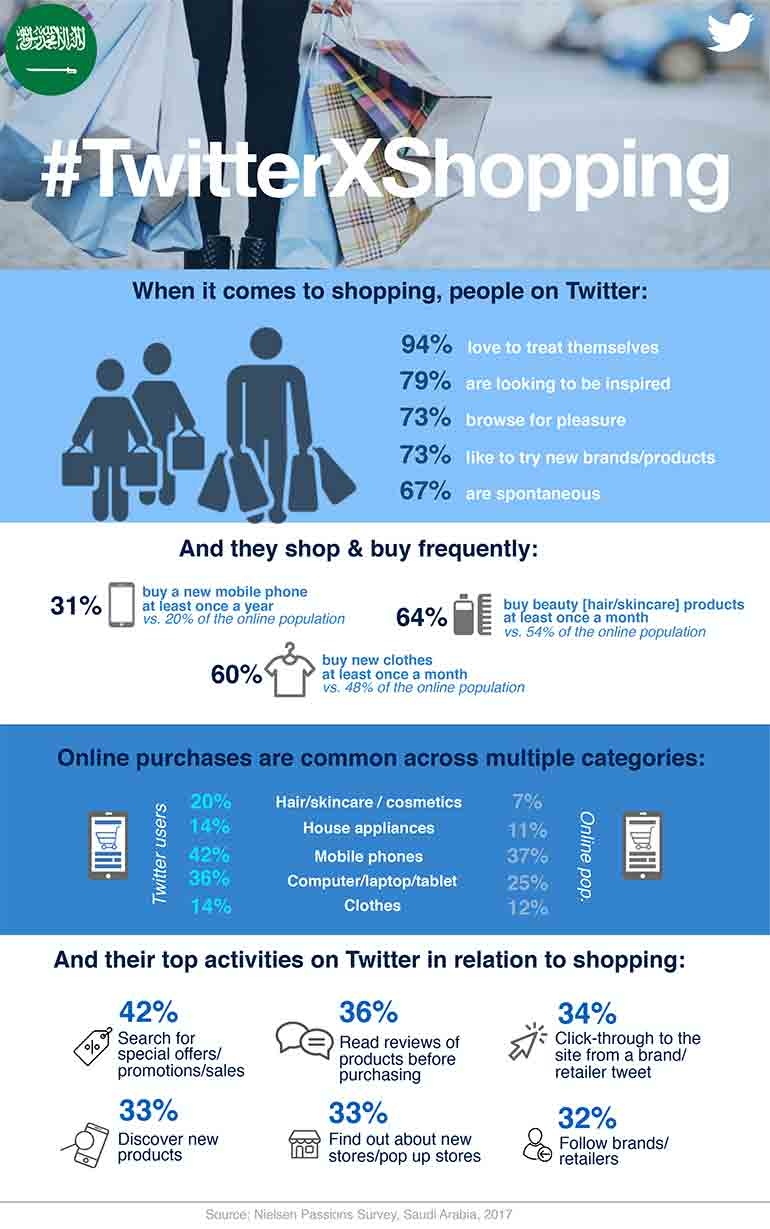 KSA Twitter Shopping Infographic