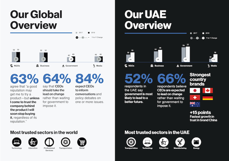 Trust - Infographic